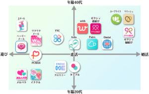 出会いアプリの利用者の年齢傾向と目的